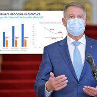 """Documentul pe baza căruia Iohannis a spus că """"am dublat paturile ATI"""", dar nu a zis că deficitul de medici a crescut cu 50%"""