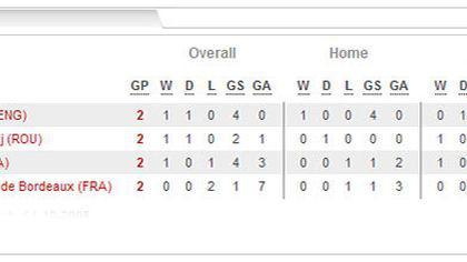 Rezultate de miercuri din Liga Campionilor